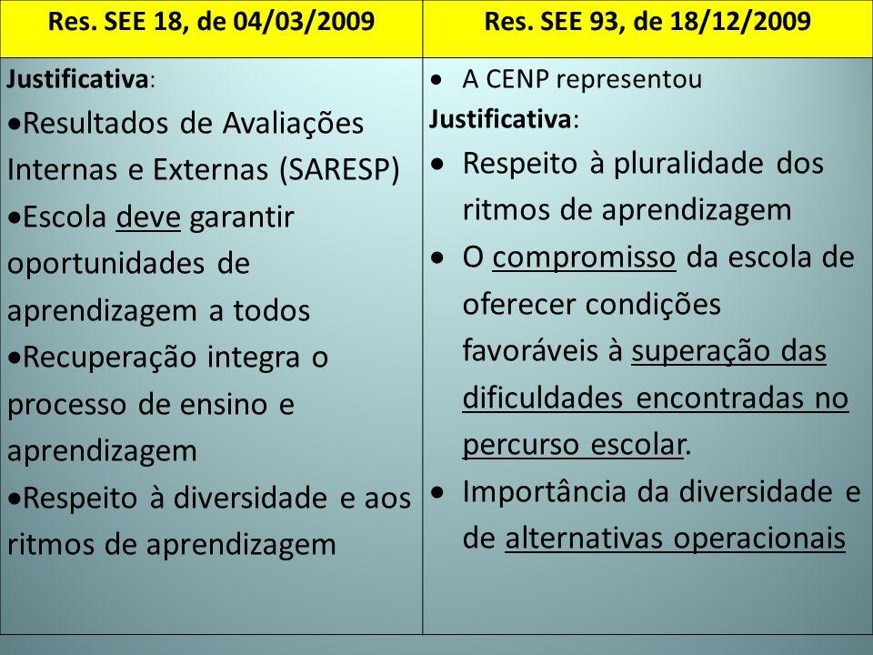 Res. SEE 18, de 04/03/2009Res. SEE 93, de 18/12/2009 Justificativa : Resultados de Avaliações Internas e Externas (SARESP) Escola deve garantir oportu