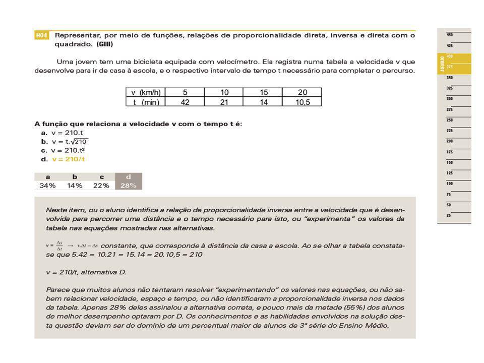 Atividade 4 Realize em grupo a proposta de atividade da página 125 do Relatório Pedagógico do Saresp 2008.