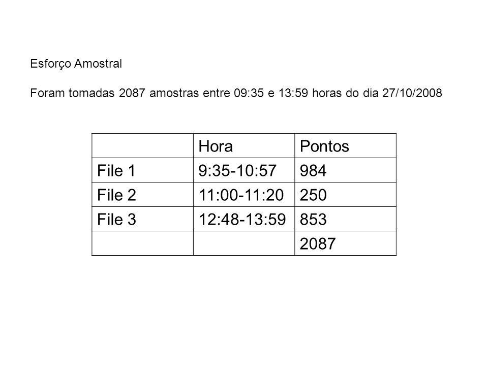 HoraPontos File 19:35-10:57984 File 211:00-11:20250 File 312:48-13:59853 2087 Esforço Amostral Foram tomadas 2087 amostras entre 09:35 e 13:59 horas d