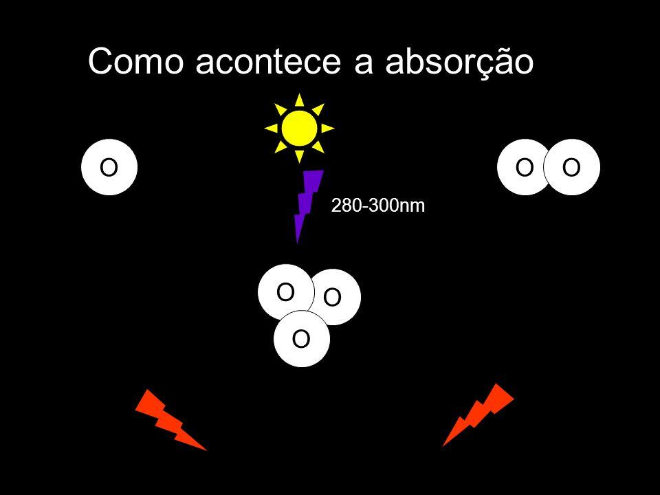 O Como acontece a absorção O O O OO 280-300nm