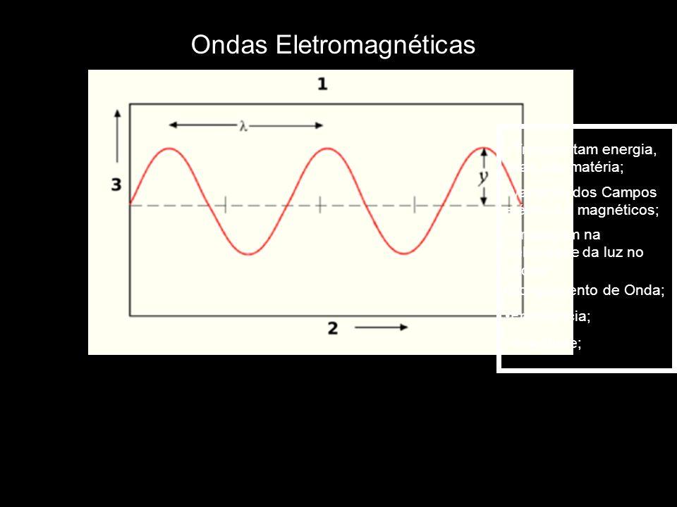 Ondas Eletromagnéticas Transportam energia, mas não matéria; Variação dos Campos elétricos e magnéticos; Comprimento de Onda; Frequência; Amplitude; Propagam na Velocidade da luz no vácuo;