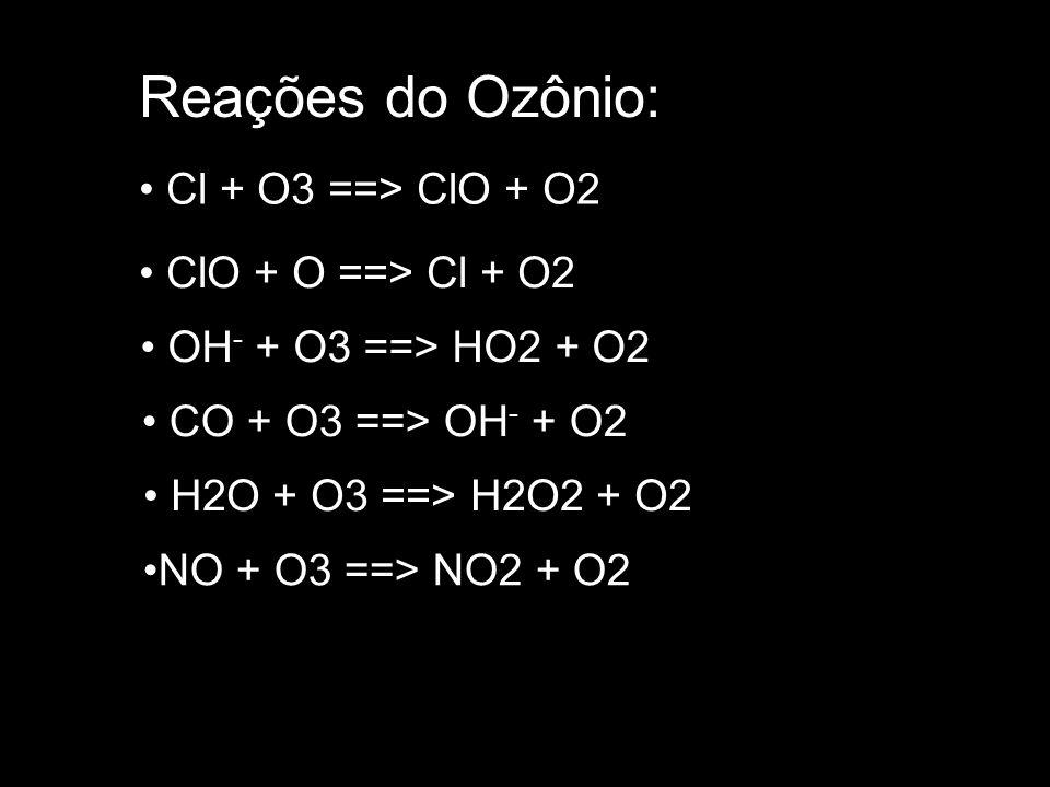 Reações do Ozônio: Cl + O3 ==> ClO + O2 ClO + O ==> Cl + O2 OH - + O3 ==> HO2 + O2 CO + O3 ==> OH - + O2 H2O + O3 ==> H2O2 + O2 NO + O3 ==> NO2 + O2