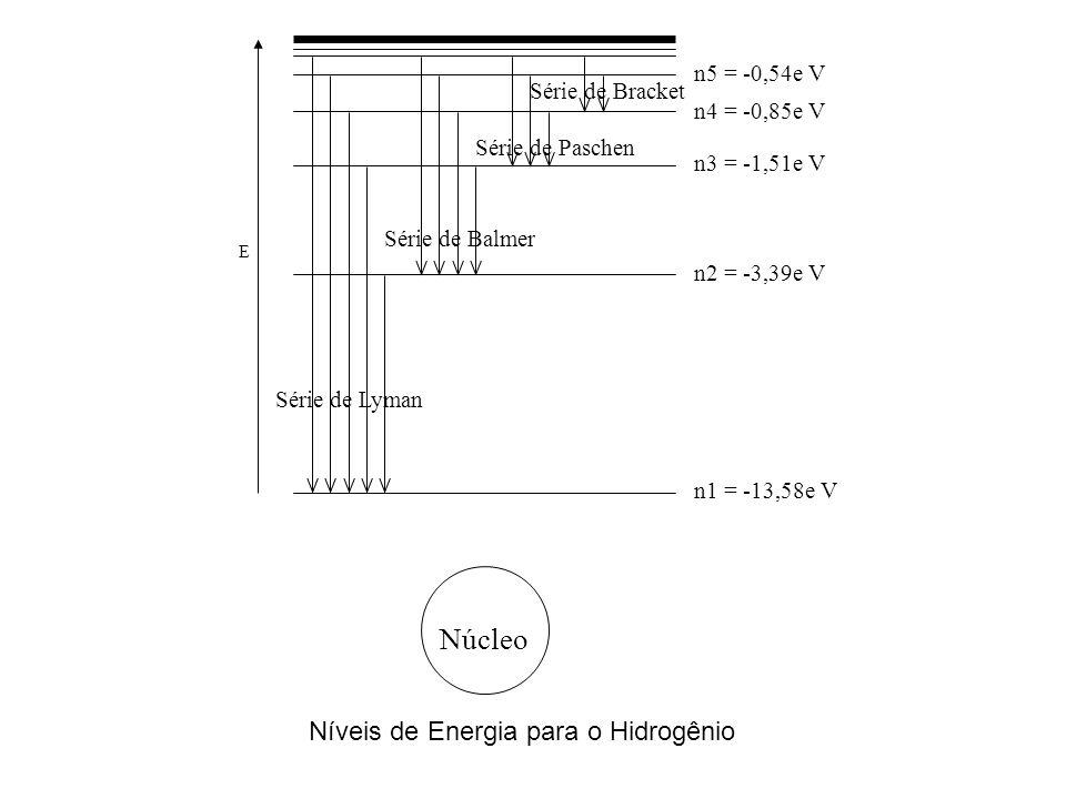 Níveis de Energia para o Hidrogênio E n1 = -13,58e V n2 = -3,39e V n3 = -1,51e V n4 = -0,85e V n5 = -0,54e V Série de Lyman Série de Balmer Série de Paschen Série de Bracket Núcleo