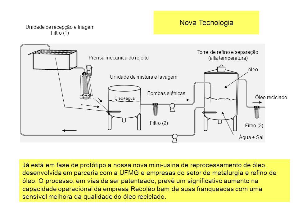Já está em fase de protótipo a nossa nova mini-usina de reprocessamento de óleo, desenvolvida em parceria com a UFMG e empresas do setor de metalurgia