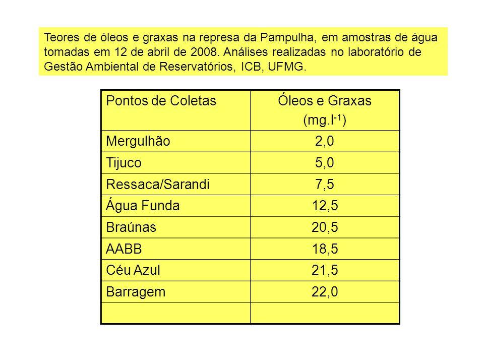 Pontos de ColetasÓleos e Graxas (mg.l -1 ) Mergulhão2,0 Tijuco5,0 Ressaca/Sarandi7,5 Água Funda12,5 Braúnas20,5 AABB18,5 Céu Azul21,5 Barragem22,0 Teo