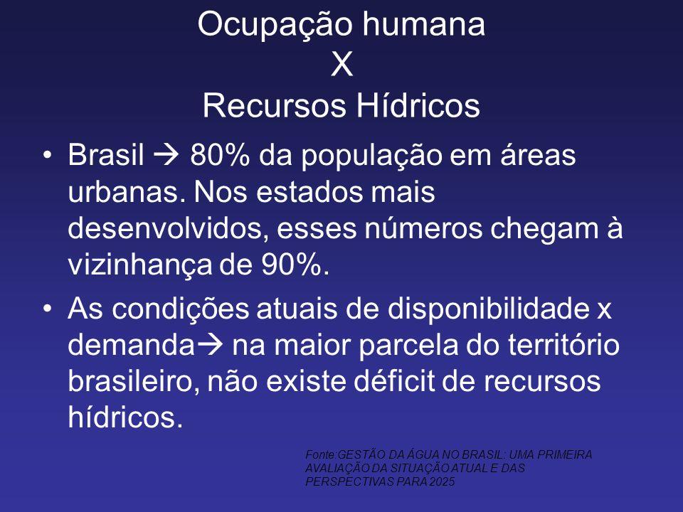 Ocupação humana X Recursos Hídricos Brasil 80% da população em áreas urbanas. Nos estados mais desenvolvidos, esses números chegam à vizinhança de 90%