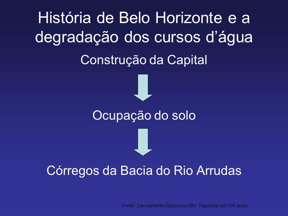 História de Belo Horizonte e a degradação dos cursos dágua Construção da Capital Ocupação do solo Córregos da Bacia do Rio Arrudas Fonte: Saneamento B