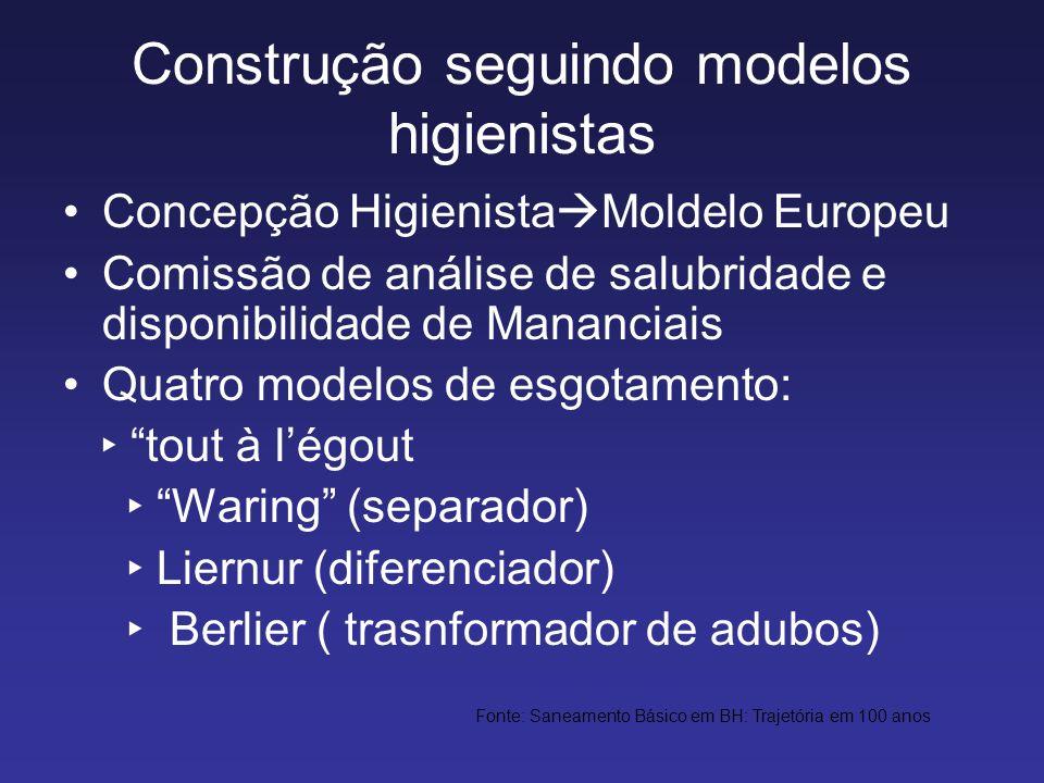 Construção seguindo modelos higienistas Concepção Higienista Moldelo Europeu Comissão de análise de salubridade e disponibilidade de Mananciais Quatro