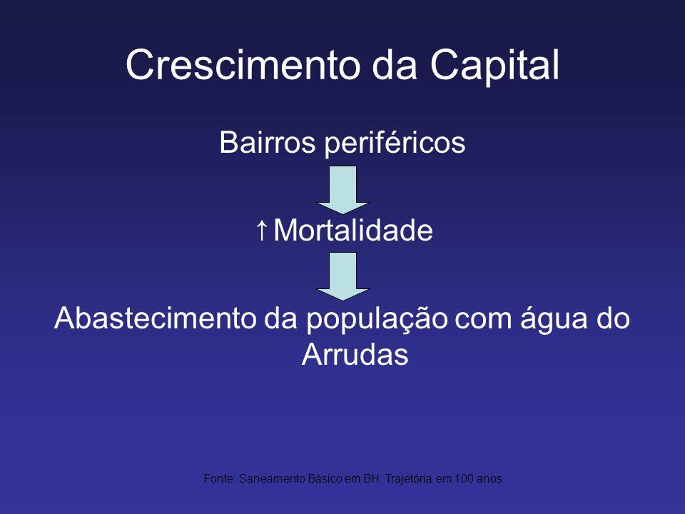 Crescimento da Capital Bairros periféricos Mortalidade Abastecimento da população com água do Arrudas Fonte: Saneamento Básico em BH: Trajetória em 10