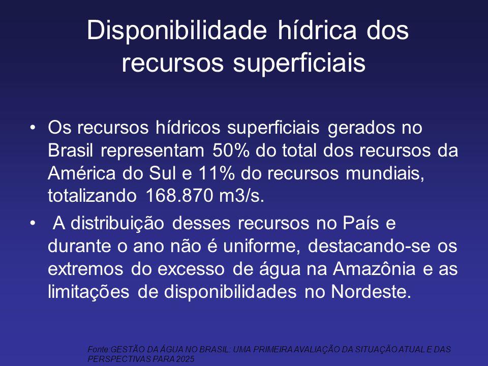 Disponibilidade hídrica dos recursos superficiais Os recursos hídricos superficiais gerados no Brasil representam 50% do total dos recursos da América