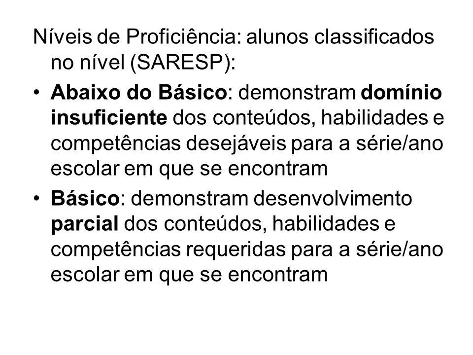 Níveis de Proficiência: alunos classificados no nível (SARESP): Abaixo do Básico: demonstram domínio insuficiente dos conteúdos, habilidades e competê