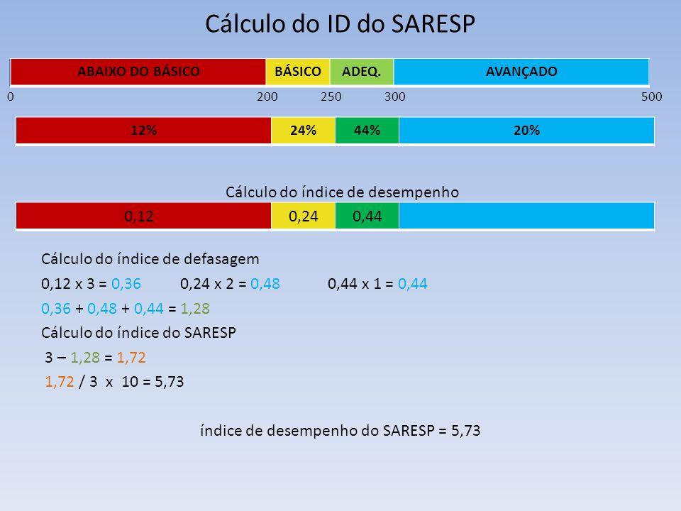 Cálculo do ID do SARESP 5000 16% 250200300 16% 12%24%44%20% Cálculo do índice de defasagem 0,12 x 3 = 0,36 0,24 x 2 = 0,48 0,44 x 1 = 0,44 0,36 + 0,48