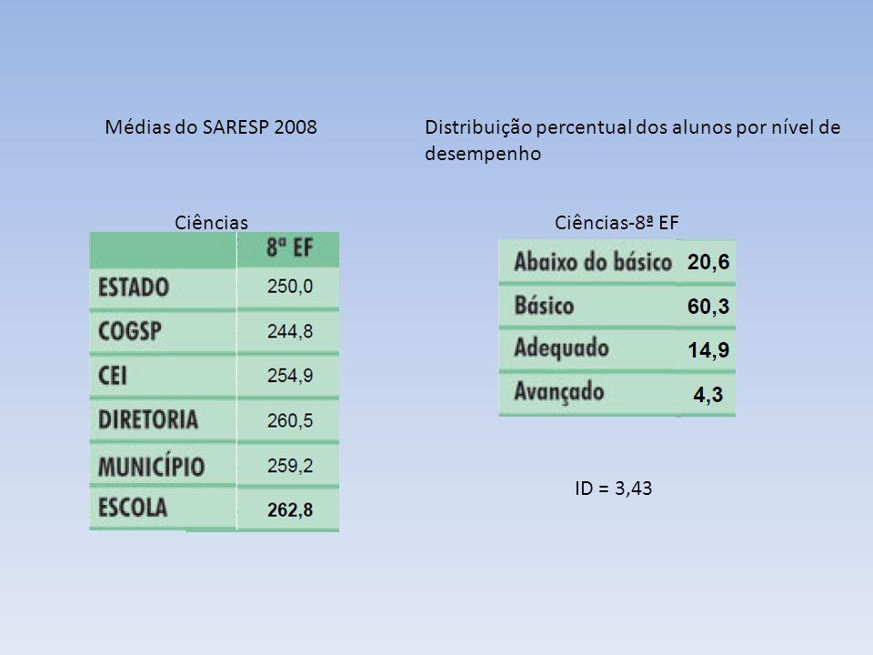 CiênciasCiências-8ª EF ID = 3,43 Distribuição percentual dos alunos por nível de desempenho Médias do SARESP 2008