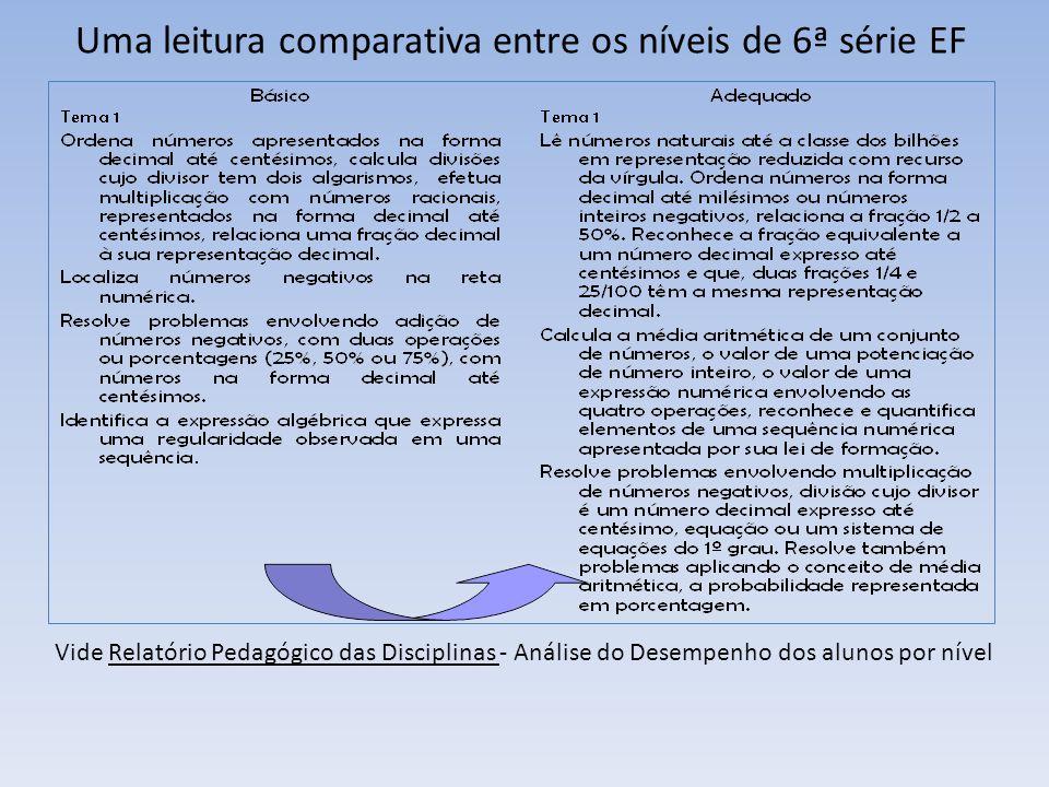 Uma leitura comparativa entre os níveis de 6ª série EF Vide Relatório Pedagógico das Disciplinas - Análise do Desempenho dos alunos por nível