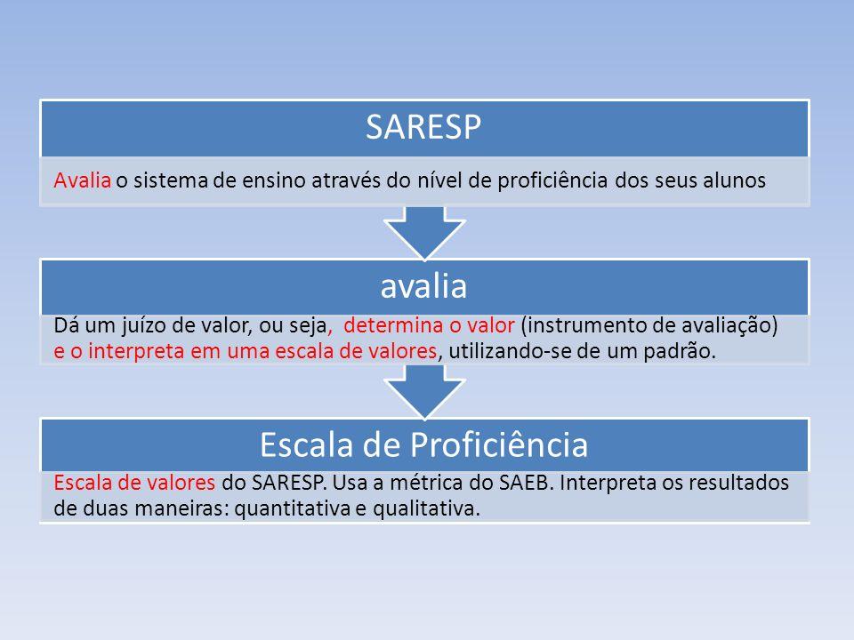 Escala de Proficiência Escala de valores do SARESP. Usa a métrica do SAEB. Interpreta os resultados de duas maneiras: quantitativa e qualitativa. aval