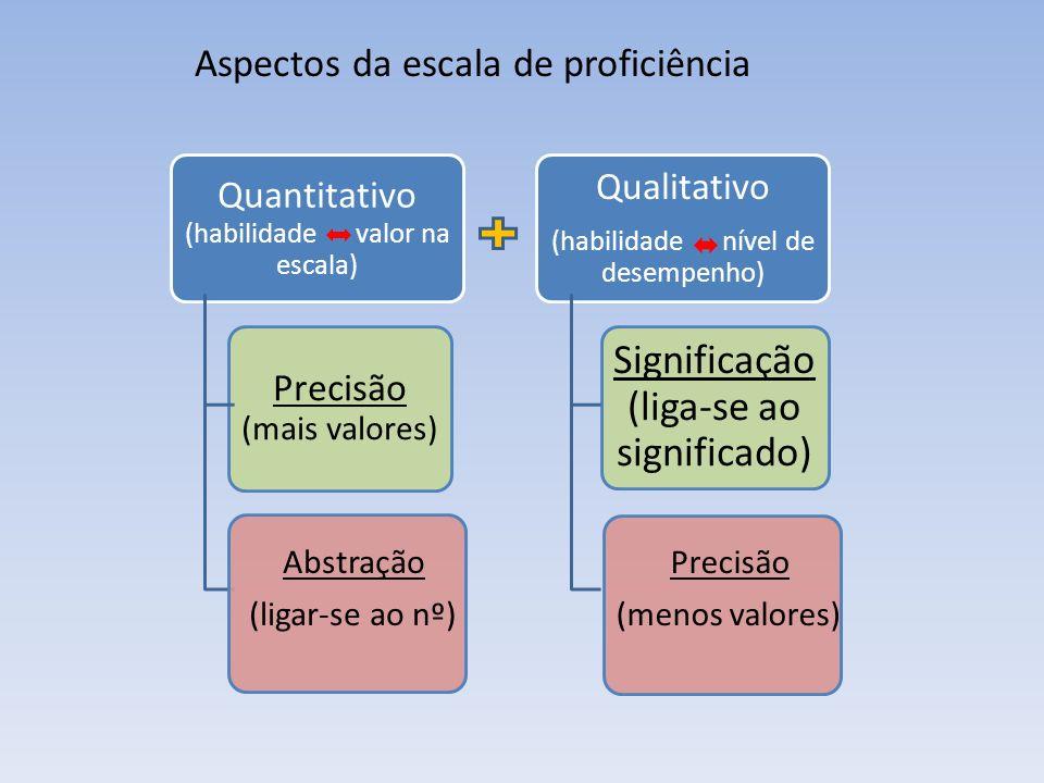 Quantitativo (habilidade valor na escala) Precisão (mais valores) Qualitativo (habilidade nível de desempenho) Significação (liga-se ao significado) A