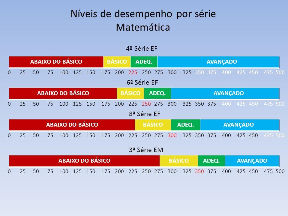 Níveis de desempenho por série Matemática 25 50 75 100 125 150 175 200 225 250 275 300 325 350 375 400 425 450 475 5000 25 50 75 100 125 150 175 200 2