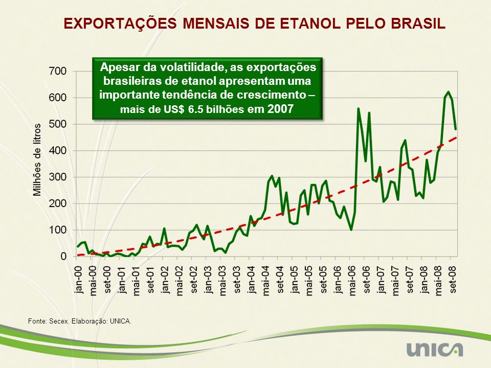 EXPORTAÇÕES MENSAIS DE ETANOL PELO BRASIL Fonte: Secex. Elaboração: UNICA. Apesar da volatilidade, as exportações brasileiras de etanol apresentam uma