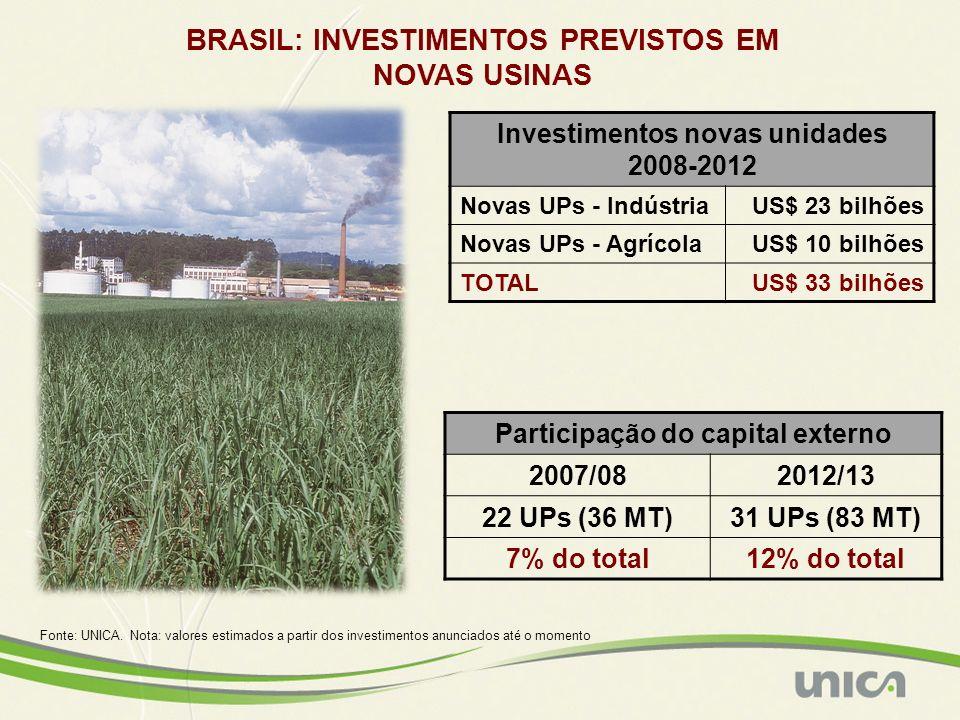 Fonte: UNICA. Nota: valores estimados a partir dos investimentos anunciados até o momento BRASIL: INVESTIMENTOS PREVISTOS EM NOVAS USINAS Investimento