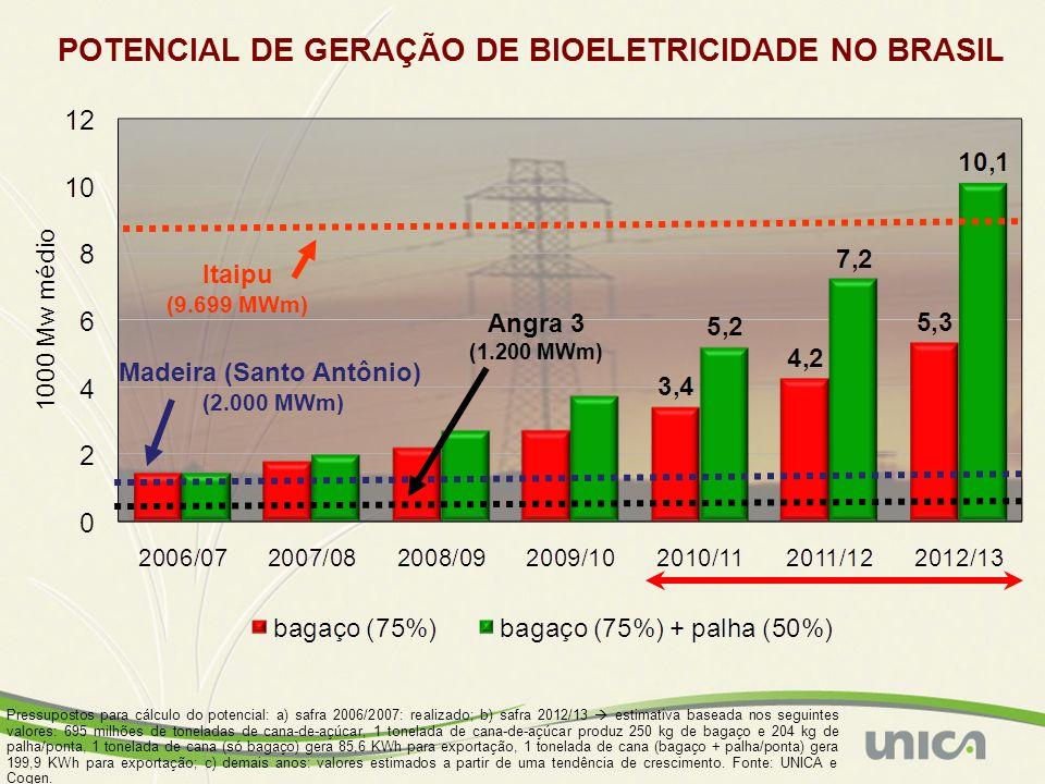 Madeira (Santo Antônio) (2.000 MWm) Itaipu (9.699 MWm) Angra 3 (1.200 MWm) POTENCIAL DE GERAÇÃO DE BIOELETRICIDADE NO BRASIL Pressupostos para cálculo