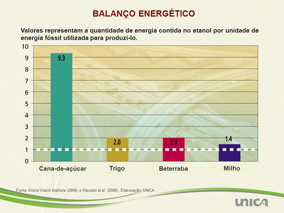 BALANÇO ENERGÉTICO Valores representam a quantidade de energia contida no etanol por unidade de energia fóssil utilizada para produzi-lo. Beterraba Tr