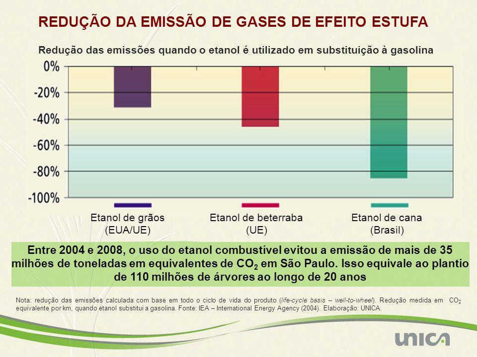 Etanol de grãos (EUA/UE) Etanol de beterraba (UE) Etanol de cana (Brasil) Nota: redução das emissões calculada com base em todo o ciclo de vida do pro