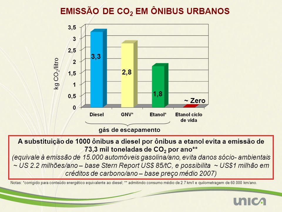 EMISSÃO DE CO 2 EM ÔNIBUS URBANOS gás de escapamento kg CO 2 /litro ~ Zero A substituição de 1000 ônibus a diesel por ônibus a etanol evita a emissão