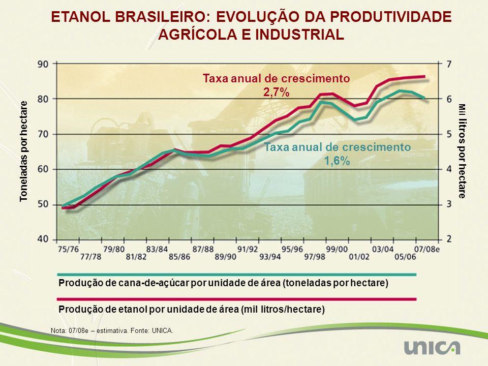 Produção de cana-de-açúcar por unidade de área (toneladas por hectare) Produção de etanol por unidade de área (mil litros/hectare) Nota: 07/08e – esti
