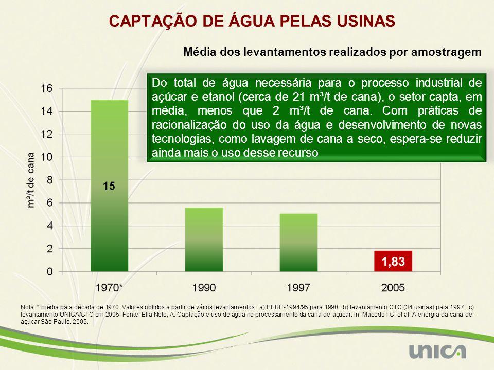 CAPTAÇÃO DE ÁGUA PELAS USINAS Do total de água necessária para o processo industrial de açúcar e etanol (cerca de 21 m³/t de cana), o setor capta, em