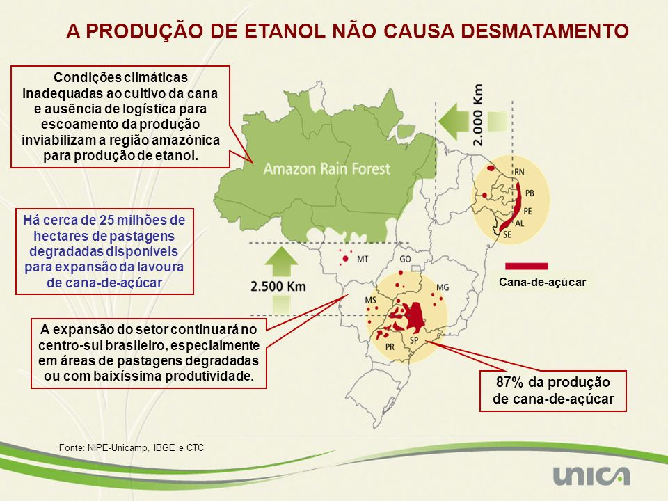 Fonte: NIPE-Unicamp, IBGE e CTC 87% da produção de cana-de-açúcar Condições climáticas inadequadas ao cultivo da cana e ausência de logística para esc