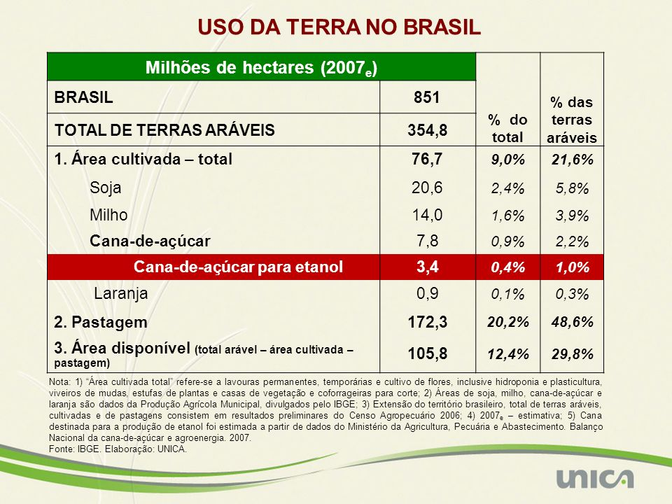Milhões de hectares (2007 e ) % do total % das terras aráveis BRASIL851 TOTAL DE TERRAS ARÁVEIS354,8 1. Área cultivada – total76,7 9,0%21,6% Soja20,6