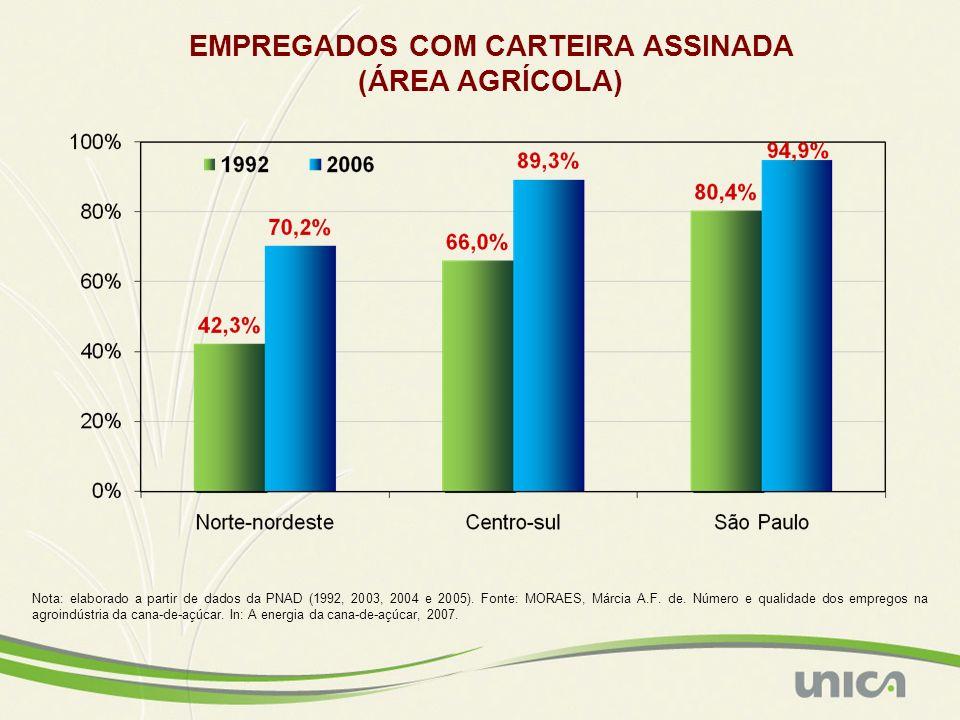Nota: elaborado a partir de dados da PNAD (1992, 2003, 2004 e 2005). Fonte: MORAES, Márcia A.F. de. Número e qualidade dos empregos na agroindústria d