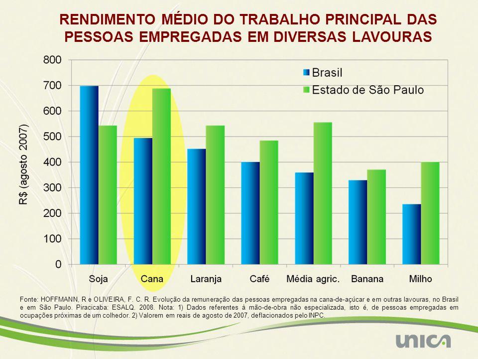 Fonte: HOFFMANN, R e OLIVEIRA, F. C. R. Evolução da remuneração das pessoas empregadas na cana-de-açúcar e em outras lavouras, no Brasil e em São Paul