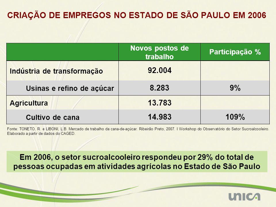 CRIAÇÃO DE EMPREGOS NO ESTADO DE SÃO PAULO EM 2006 Fonte: TONETO, R. e LIBONI, L.B. Mercado de trabalho da cana-de-açúcar. Ribeirão Preto, 2007. I Wor