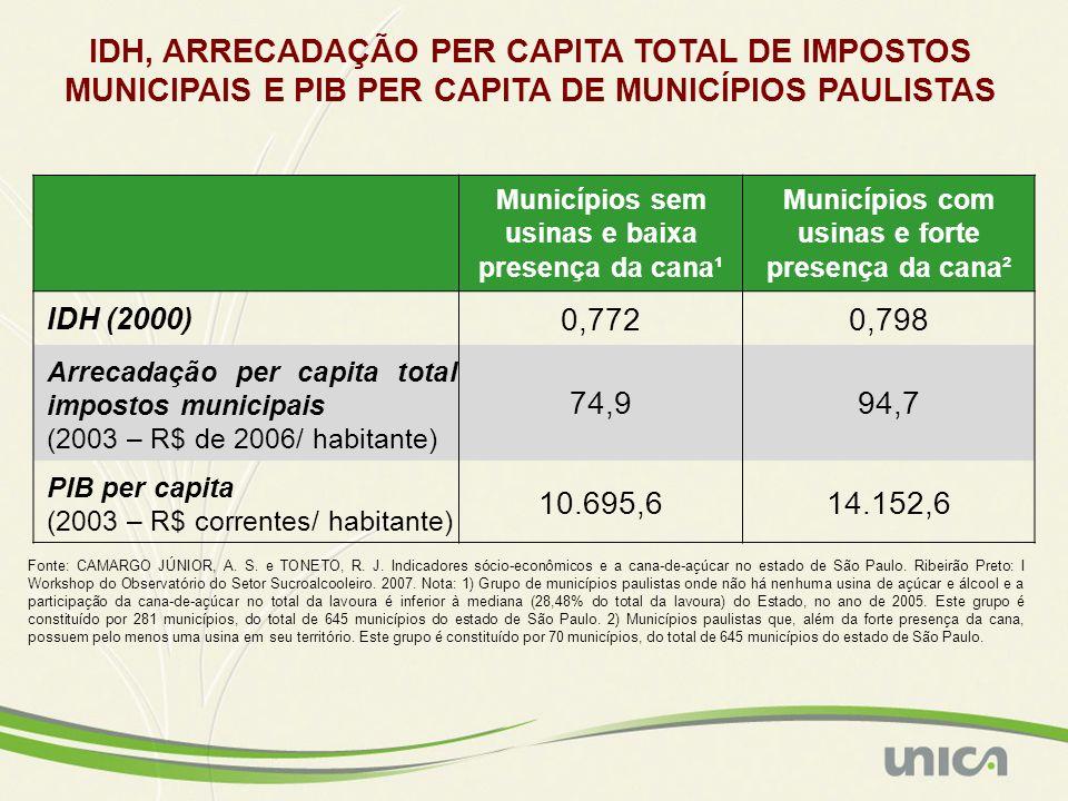 Municípios sem usinas e baixa presença da cana¹ Municípios com usinas e forte presença da cana² IDH (2000) 0,7720,798 Arrecadação per capita total imp