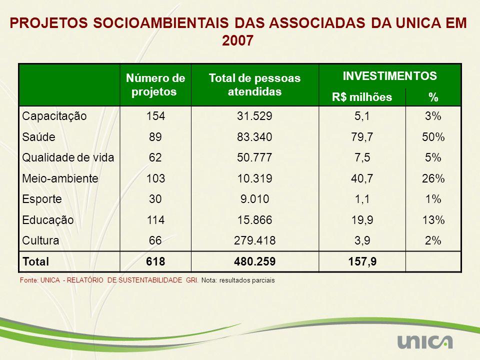 Número de projetos Total de pessoas atendidas INVESTIMENTOS R$ milhões% Capacitação15431.5295,13% Saúde8983.34079,750% Qualidade de vida6250.7777,55%