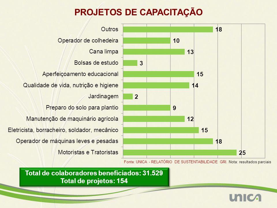 PROJETOS DE CAPACITAÇÃO Total de colaboradores beneficiados: 31.529 Total de projetos: 154 Total de colaboradores beneficiados: 31.529 Total de projet