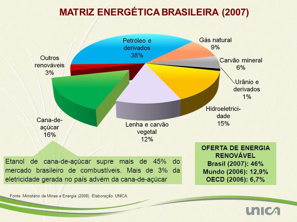 MATRIZ ENERGÉTICA BRASILEIRA (2007) Fonte: Ministério de Minas e Energia (2008). Elaboração: UNICA. OFERTA DE ENERGIA RENOVÁVEL Brasil (2007): 46% Mun