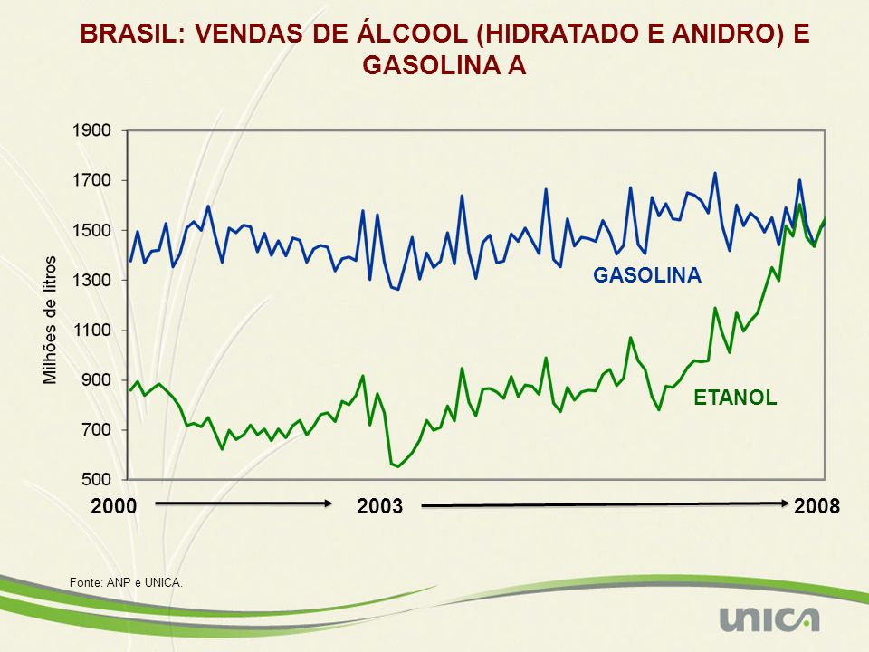 GASOLINA BRASIL: VENDAS DE ÁLCOOL (HIDRATADO E ANIDRO) E GASOLINA A ETANOL Fonte: ANP e UNICA. 2000 20082003