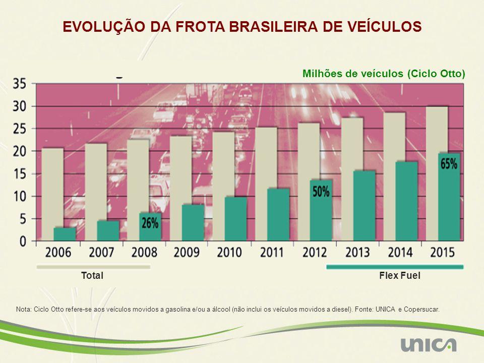 MERCADO AUTOMOTIVO BRASILEIRO Vendas de automóveis e veículos leves – Ciclo Otto Nota: ciclo Otto refere-se aos veículos movidos a gasolina, a etanol e veículos flex-fuel.