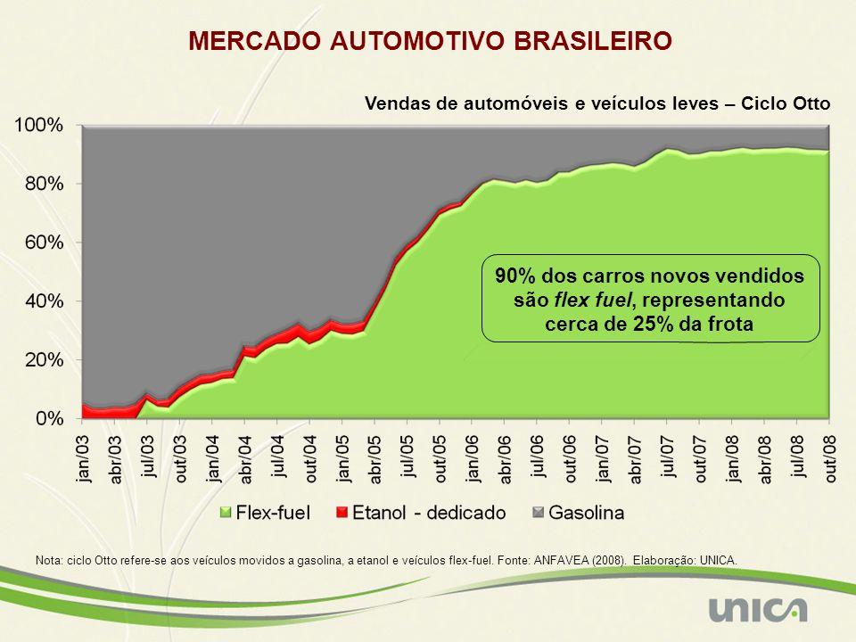Etanol de grãos (EUA/UE) Etanol de beterraba (UE) Etanol de cana (Brasil) Nota: redução das emissões calculada com base em todo o ciclo de vida do produto (life-cycle basis – well-to-wheel).
