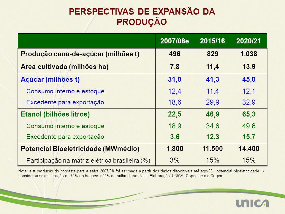 2007/08e2015/162020/21 Produção cana-de-açúcar (milhões t)4968291.038 Área cultivada (milhões ha)7,811,413,9 Açúcar (milhões t)31,041,345,0 Consumo in