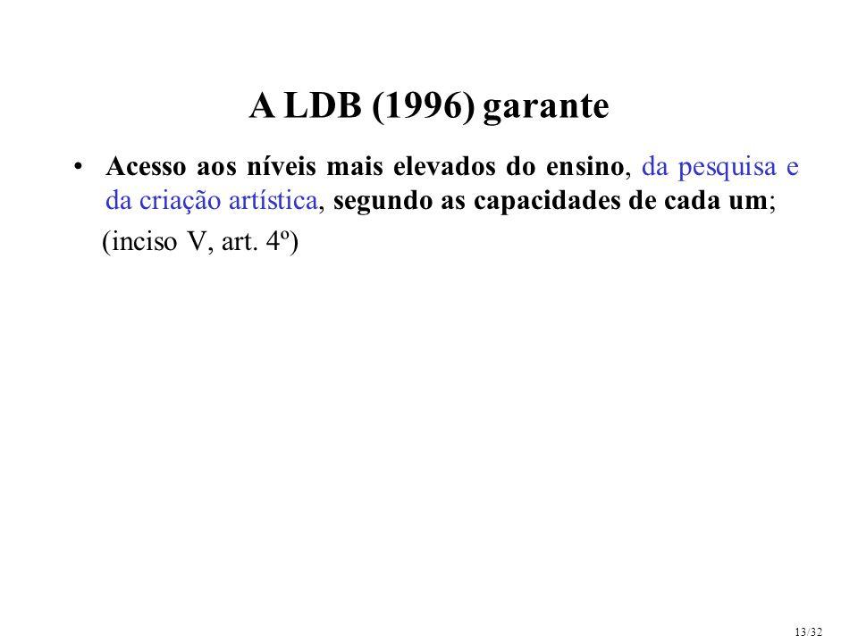 A LDB (1996) garante Acesso aos níveis mais elevados do ensino, da pesquisa e da criação artística, segundo as capacidades de cada um; (inciso V, art.