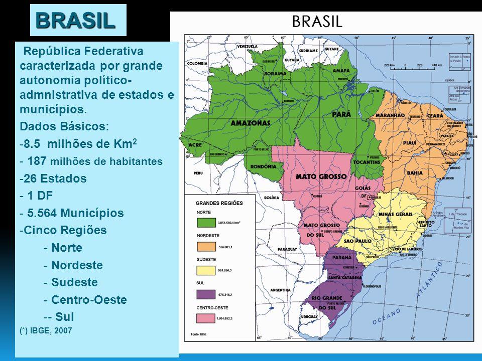 República Federativa caracterizada por grande autonomia político- admnistrativa de estados e municípios. Dados Básicos: -8.5 milhões de Km 2 - 187 mil