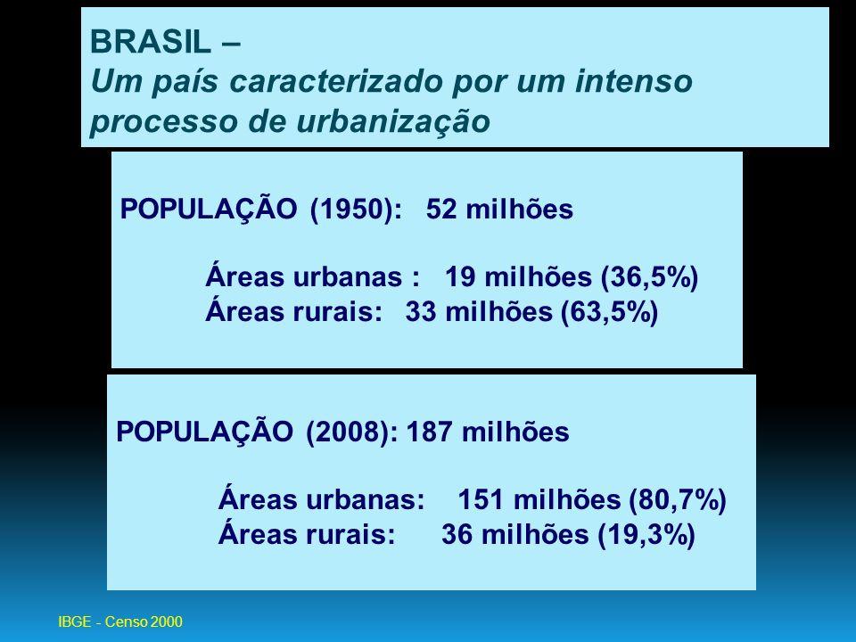 BRASIL – Um país caracterizado por um intenso processo de urbanização POPULAÇÃO (2008): 187 milhões Áreas urbanas: 151 milhões (80,7%) Áreas rurais: 3