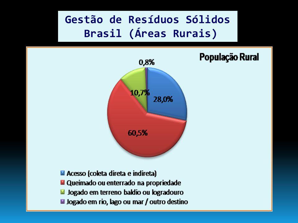 Gestão de Resíduos Sólidos Brasil (Áreas Rurais)