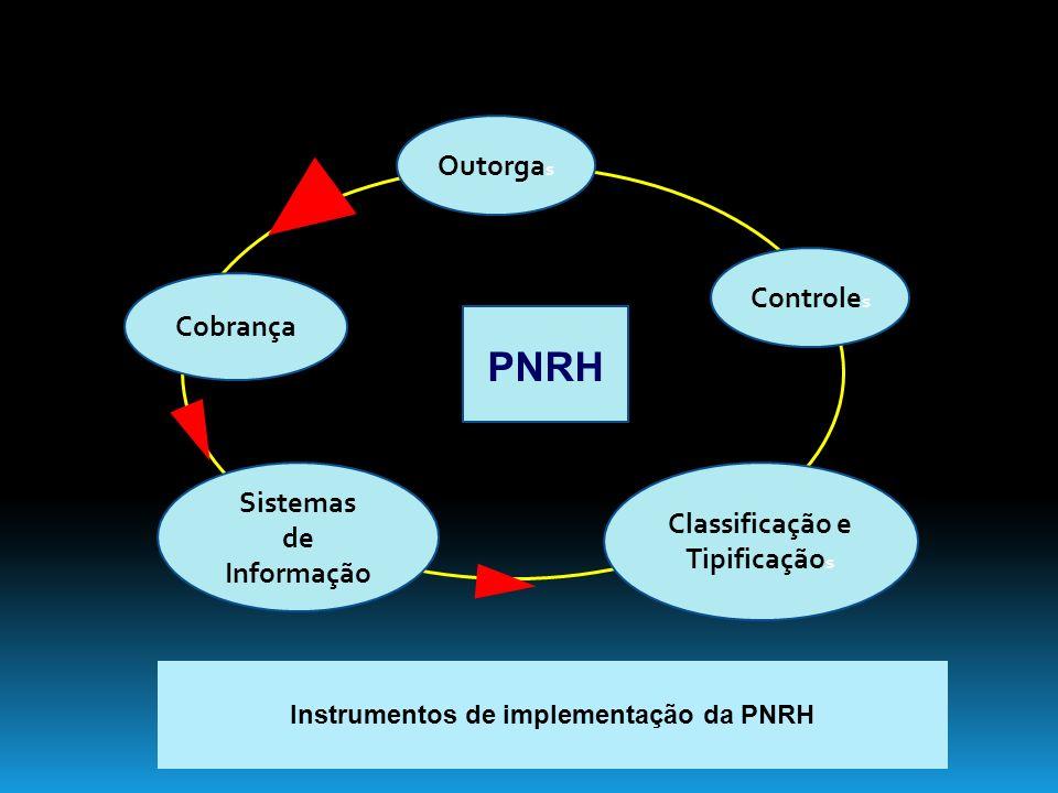 Cobrança Sistemas de Informação Classificação e Tipificação s Controle s Outorga s PNRH Instrumentos de implementação da PNRH