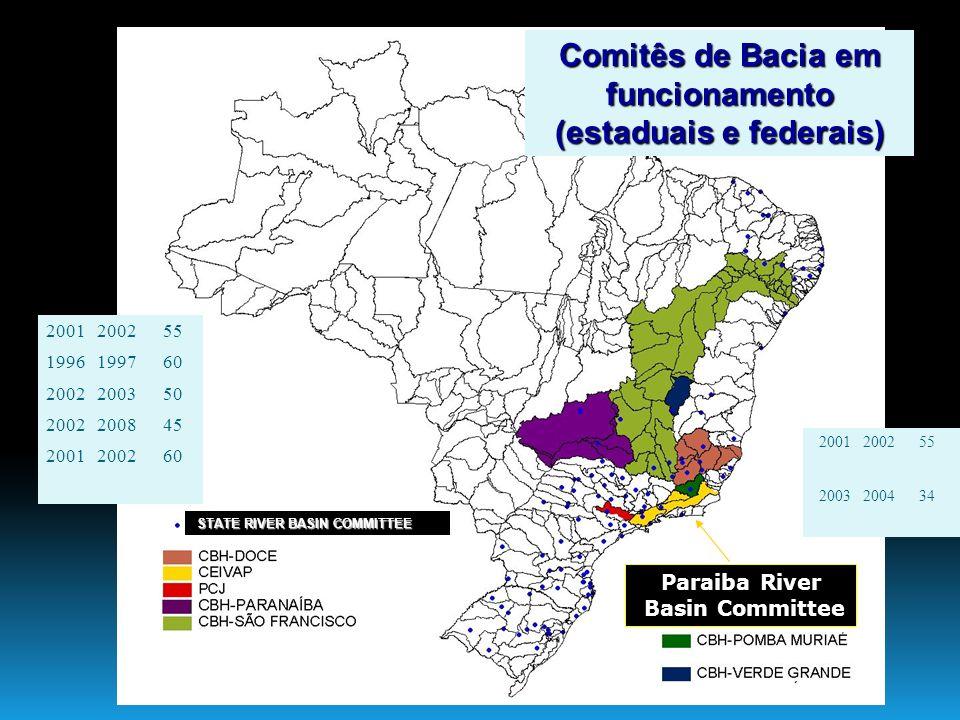Comitês de Bacia em funcionamento (estaduais e federais) 2001 2002 55 1996 1997 60 2002 2003 50 2002 2008 45 2001 2002 60 STATE RIVER BASIN COMMITTEE