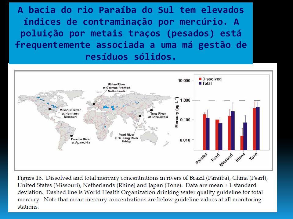 A bacia do rio Paraíba do Sul tem elevados índices de contraminação por mercúrio. A poluição por metais traços (pesados) está frequentemente associada