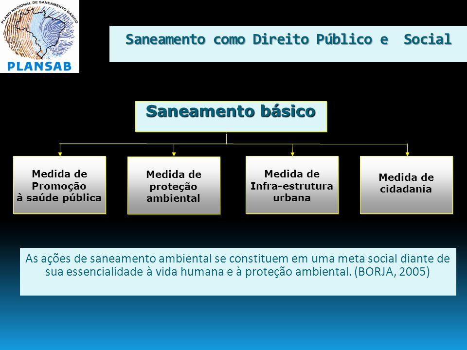Saneamento como Direito Público e Social Saneamento básico Medida de proteção ambiental Medida de cidadania Medida de cidadania Medida de Promoção à s